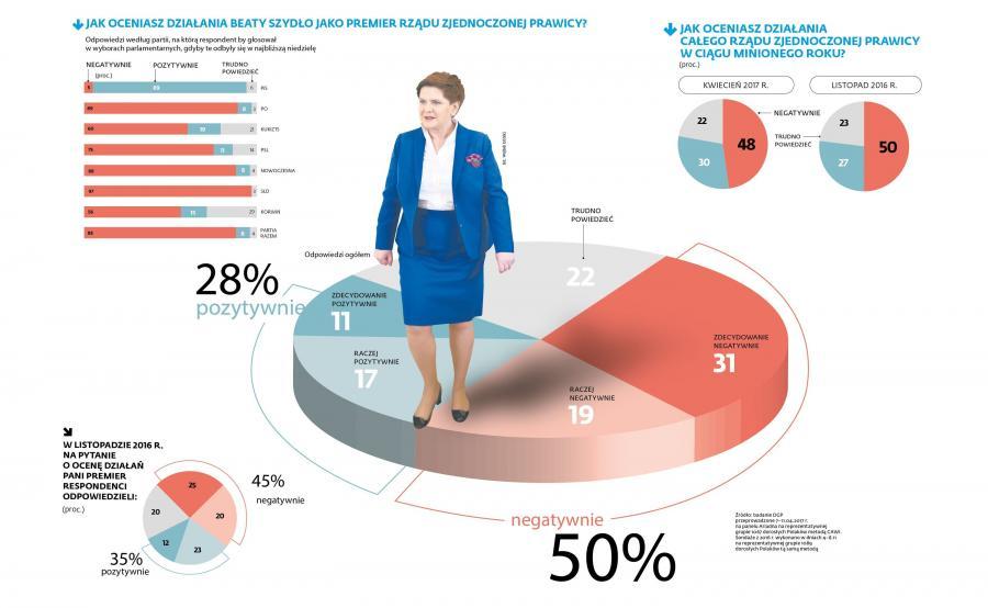Jak oceniasz działanie Beaty Szydło jako premiera?