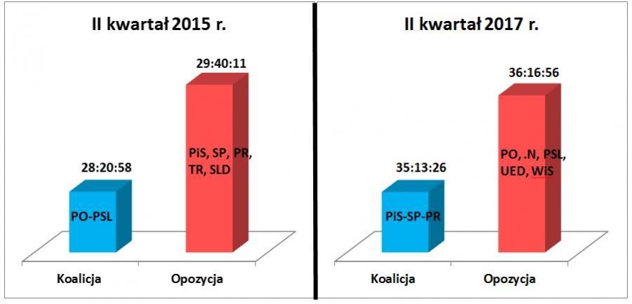 PR SA - Porównanie czasów (godz:min:sek.) wystąpień koalicji i opozycji sejmowej w II kwartale 2015 i 2017 roku