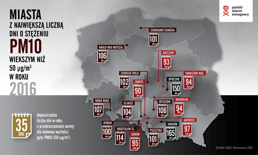 Miasta z największą liczbą dni z pyłem PM10 w powietrzu / Polski Alarm Smogowy