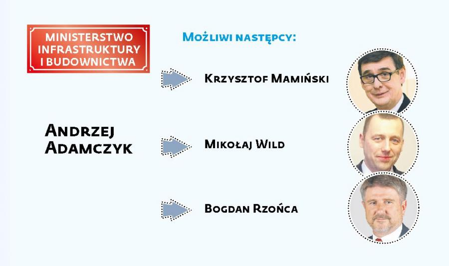 Rekonstrukcja rządu- Ministerstwo Infrastruktury i Budownictwa