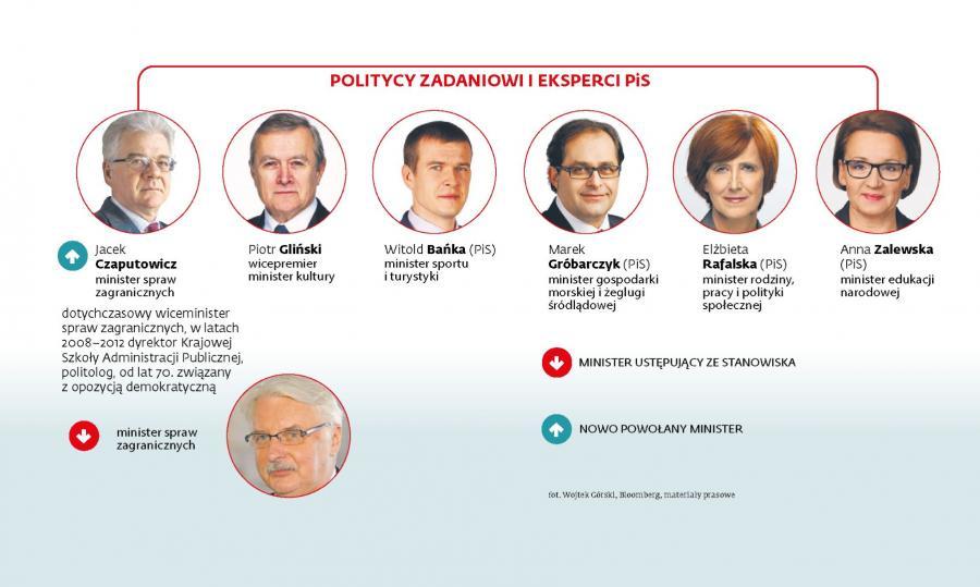 Politycy zadaniowi i eksperci PiS