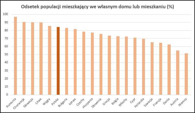 Najem w Polsce (prawie) nie istnieje