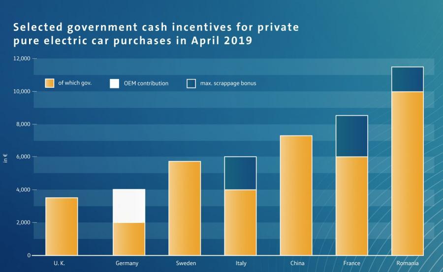Wybrane dopłaty państwowe na prywatny zakup samochodów elektrycznych w kwietniu 2019 roku