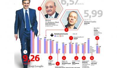 Ile zarabia się w bankach w Polsce? INFOGRAFIKA