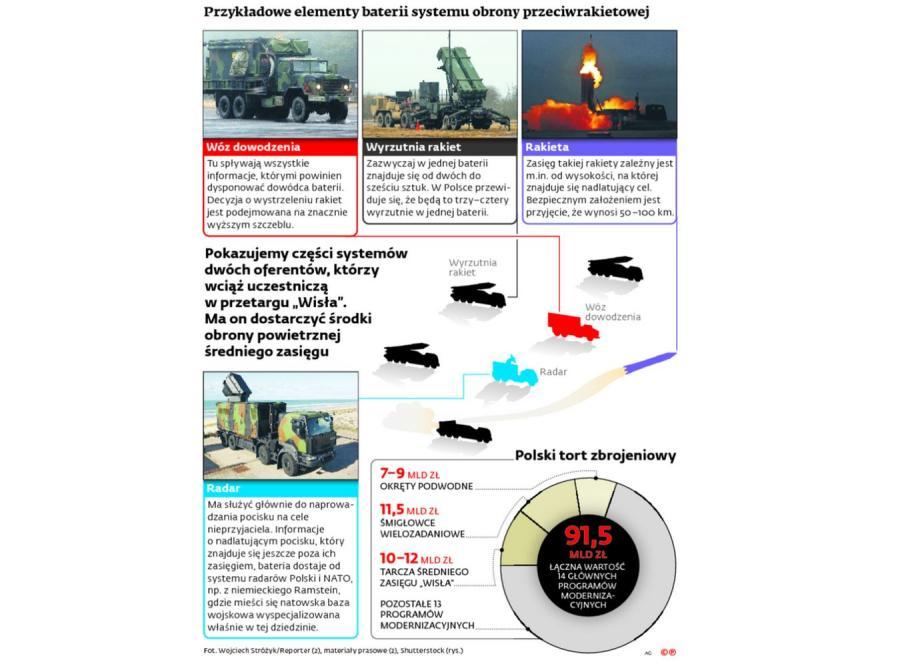 Czego dotyczy przetarg na system obrony przeciwrakietowej? INFOGRAFIKA