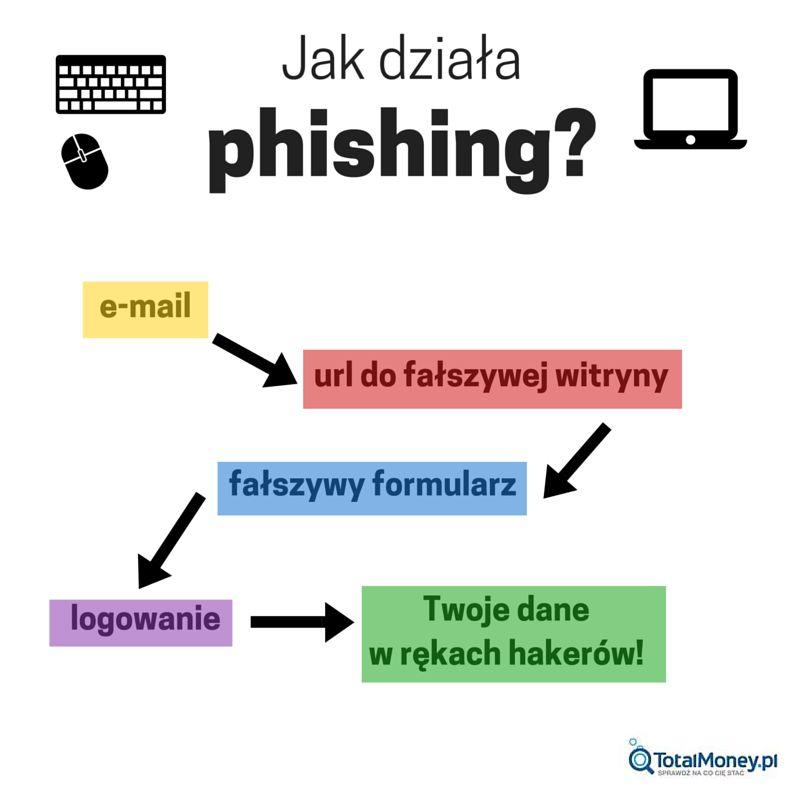 Jak działa phishing?
